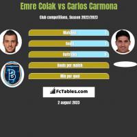 Emre Colak vs Carlos Carmona h2h player stats