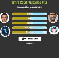 Emre Colak vs Carlos Pita h2h player stats