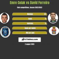 Emre Colak vs David Ferreiro h2h player stats