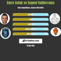 Emre Colak vs Eugeni Valderrama h2h player stats