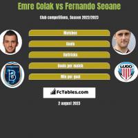 Emre Colak vs Fernando Seoane h2h player stats