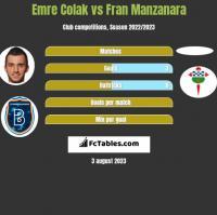 Emre Colak vs Fran Manzanara h2h player stats
