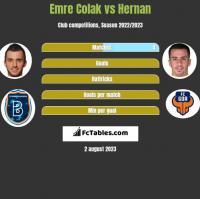 Emre Colak vs Hernan Santana h2h player stats
