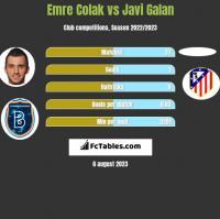 Emre Colak vs Javi Galan h2h player stats