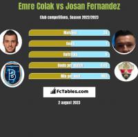Emre Colak vs Josan Fernandez h2h player stats