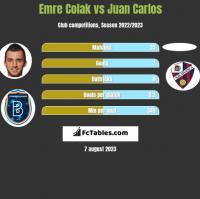 Emre Colak vs Juan Carlos h2h player stats