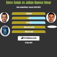 Emre Colak vs Julian Ramos Omar h2h player stats