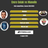 Emre Colak vs Manolin h2h player stats