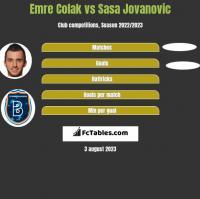 Emre Colak vs Sasa Jovanovic h2h player stats