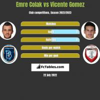 Emre Colak vs Vicente Gomez h2h player stats