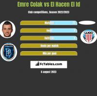 Emre Colak vs El Hacen El Id h2h player stats