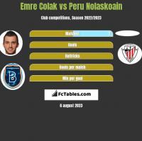 Emre Colak vs Peru Nolaskoain h2h player stats
