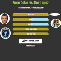 Emre Colak vs Alex Lopez h2h player stats