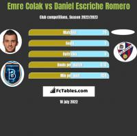 Emre Colak vs Daniel Escriche Romero h2h player stats