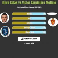 Emre Colak vs Victor Carpintero Mollejo h2h player stats