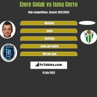 Emre Colak vs Isma Cerro h2h player stats