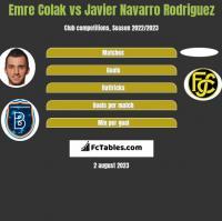 Emre Colak vs Javier Navarro Rodriguez h2h player stats