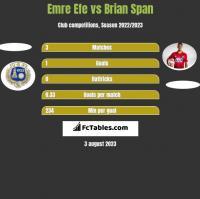 Emre Efe vs Brian Span h2h player stats