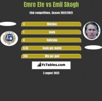 Emre Efe vs Emil Skogh h2h player stats
