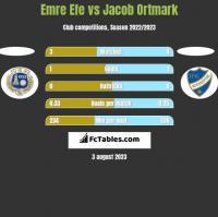 Emre Efe vs Jacob Ortmark h2h player stats