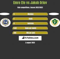 Emre Efe vs Jakob Orlov h2h player stats