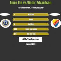 Emre Efe vs Victor Edvardsen h2h player stats