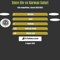 Emre Efe vs Karwan Safari h2h player stats