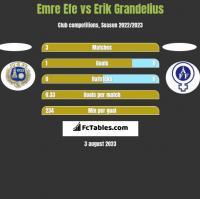 Emre Efe vs Erik Grandelius h2h player stats