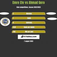 Emre Efe vs Ahmad Gero h2h player stats