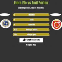 Emre Efe vs Emil Porten h2h player stats