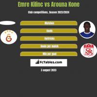 Emre Kilinc vs Arouna Kone h2h player stats