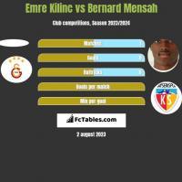 Emre Kilinc vs Bernard Mensah h2h player stats