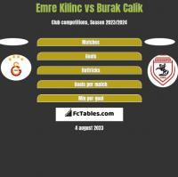 Emre Kilinc vs Burak Calik h2h player stats