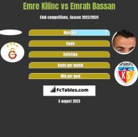 Emre Kilinc vs Emrah Bassan h2h player stats