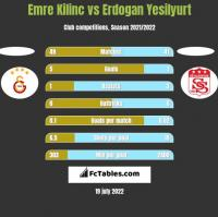 Emre Kilinc vs Erdogan Yesilyurt h2h player stats