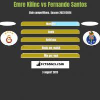 Emre Kilinc vs Fernando Santos h2h player stats