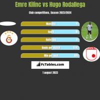 Emre Kilinc vs Hugo Rodallega h2h player stats