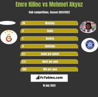 Emre Kilinc vs Mehmet Akyuz h2h player stats
