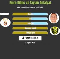 Emre Kilinc vs Taylan Antalyal h2h player stats