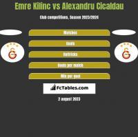 Emre Kilinc vs Alexandru Cicaldau h2h player stats