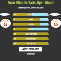 Emre Kilinc vs Baris Alper Yilmaz h2h player stats