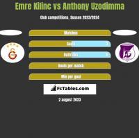 Emre Kilinc vs Anthony Uzodimma h2h player stats