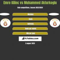 Emre Kilinc vs Muhammed Akturkoglu h2h player stats