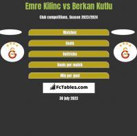 Emre Kilinc vs Berkan Kutlu h2h player stats