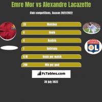 Emre Mor vs Alexandre Lacazette h2h player stats