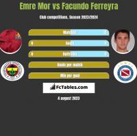 Emre Mor vs Facundo Ferreyra h2h player stats