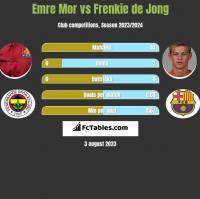 Emre Mor vs Frenkie de Jong h2h player stats