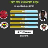 Emre Mor vs Nicolas Pepe h2h player stats
