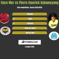 Emre Mor vs Pierre-Emerick Aubameyang h2h player stats