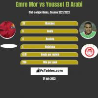 Emre Mor vs Youssef El Arabi h2h player stats